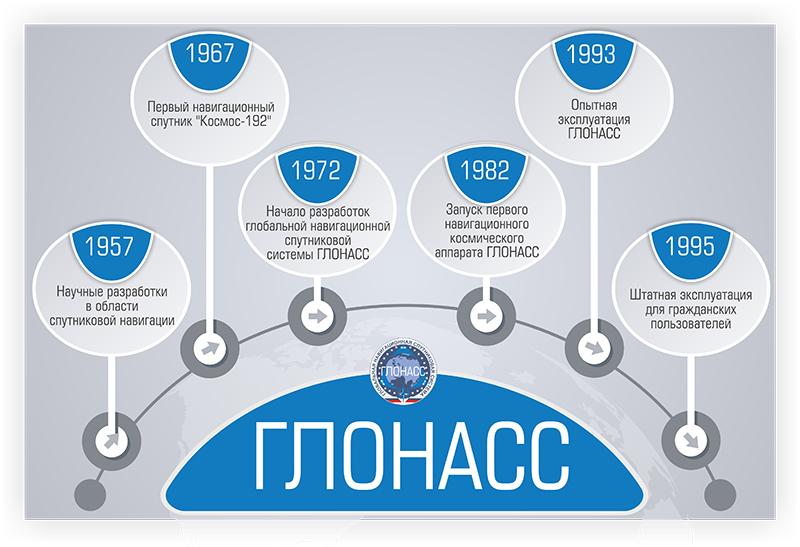 История развития ГЛОНАСС